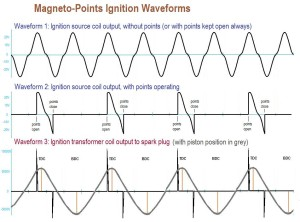 Ignition Waveform
