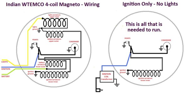 Indian 4-coil Magneto