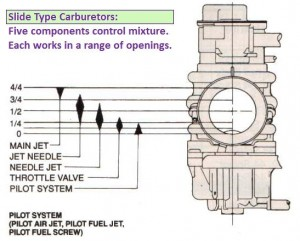 Slide Carburetors Diagram