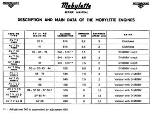 Mobylette Engines and Carbs