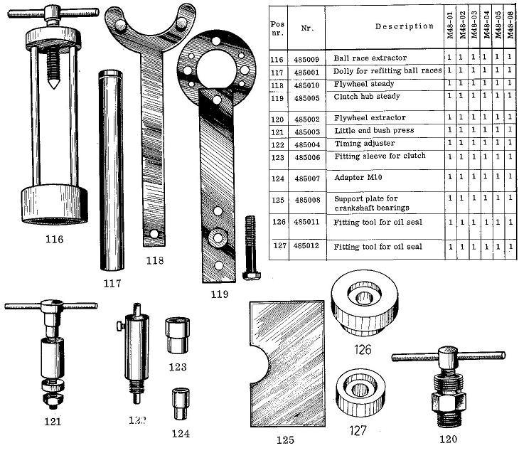 1972 Anker Laura M48 tools