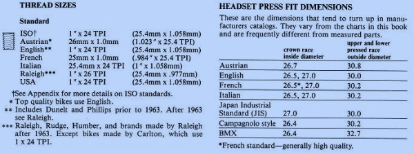 Bicycle headset threads and dimensions, from Sutherlands