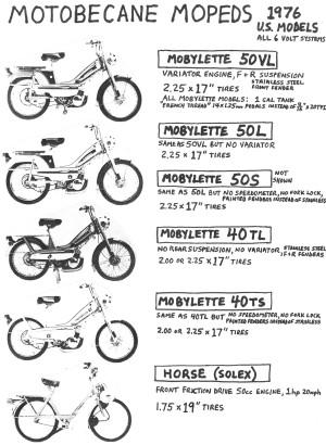 Info Motobecane 1976